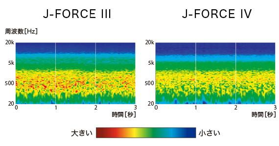 J-FORCE IV空力性能