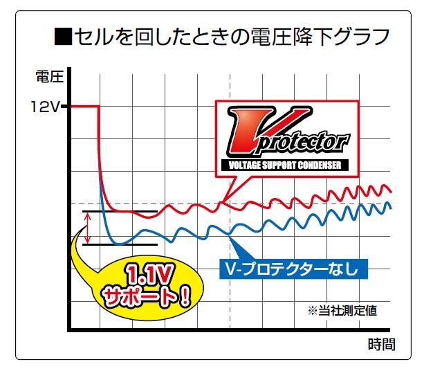 【DAYTONA】V-Protector 電壓穩定器 - 「Webike-摩托百貨」
