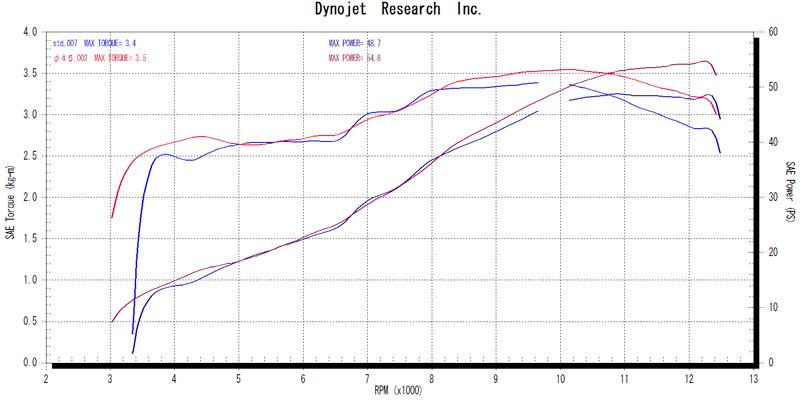 【MotoGear】CB400SF 標準型  PRISM 全段排氣管 - 「Webike-摩托百貨」