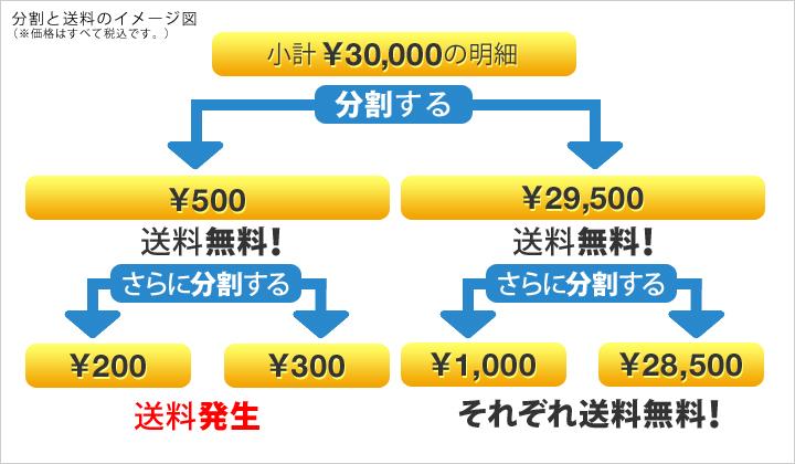 分割と送料のイメージ図