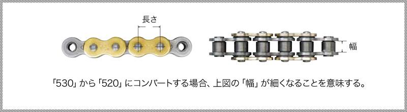 「530」から「520」にコンバートする場合、上図の「幅」が細くなることを意味する。